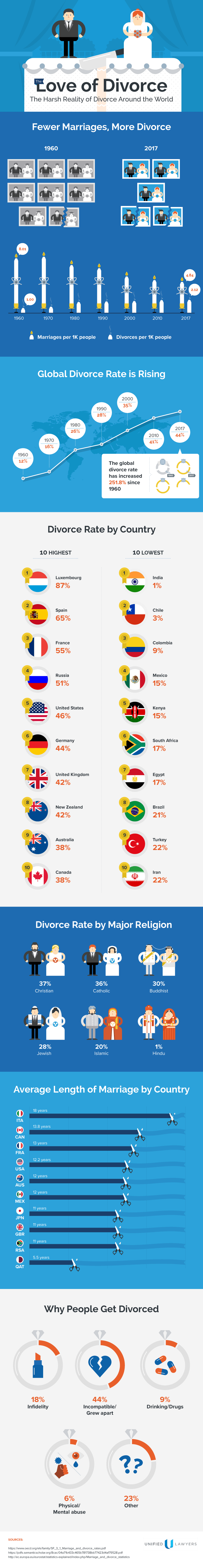 The Love of Divorce: Divorce Rates Around The Globe